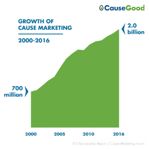 Rate of Growth of Cause Marketing from CauseGood